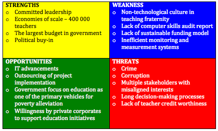 SWOT for Teacher Laptop Initiative